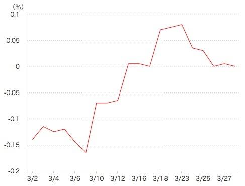 長期金利(2020年4月)