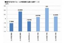 2015年 住宅リフォーム市場