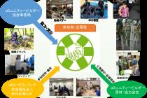 コミュニティービルダー協会 顧客と地域と環境に貢献して実業へも良い影響が見込める