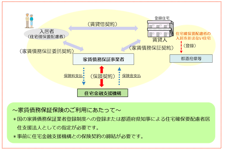 FireShot Capture 344 - 新しい住宅セーフティネット法の施行に伴い、10月2_ - http___www.jhf.go.jp_topics_topics_20171020.html