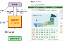 セーフティネット住宅情報提供システム運用開始