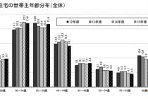 住団連の「戸建注文住宅の平均顧客像 」より2