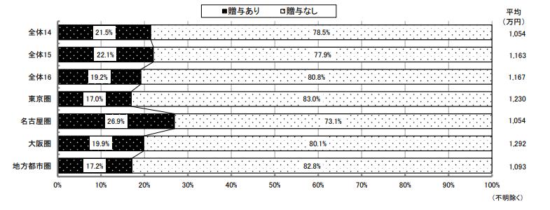 FireShot Capture 422 - - http___www.judanren.or.jp_proposal-activity_chosa_report03_pdf_kousatu2