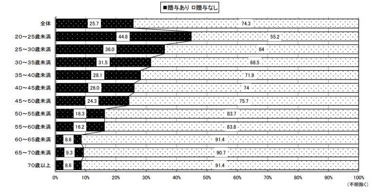 FireShot Capture 423 - - http___www.judanren.or.jp_proposal-activity_chosa_report03_pdf_kousatu2