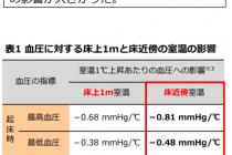 断熱改修等における居住者の健康への影響調査 第3回