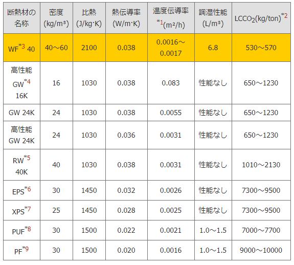 FireShot Capture 091 - ウッドファイバー 断熱材 » 性能表 - wf.talo.co.jp
