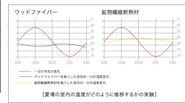 FireShot Capture 090 - ウッドファイバー 断熱材 » 4つの特徴 - wf.talo.co.jp