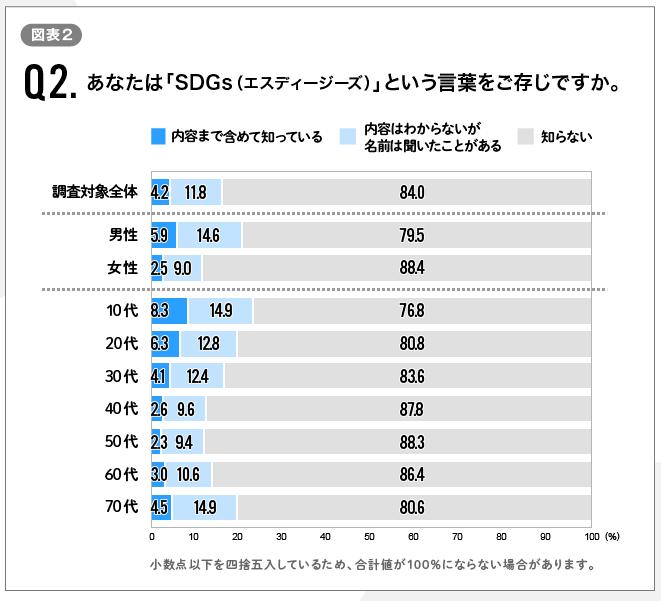 FireShot Capture 092 - 日本社会にSDGsは根付くか?〜第2回電通SDGs生活者調査からの考察 - ウェブ電通報 - dentsu-ho.com